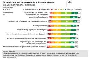 Deutsche Gesetzliche Unfallversicherung (DGUV): Beschäftige geben bei Führungsverhalten und Betriebsklima eine 3+ -  Umfrage zeigt Nachholbedarf bei Sicherheit und Gesundheit bei der Arbeit