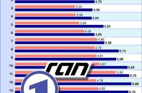 """ARD Radio & TV: Sportschau-Halbzeitbilanz: Zuschauerinteresse riesig, Bundesligarechte refinanziert - Plog: """"ARD hat Wort gehalten"""""""