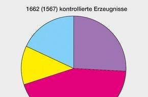 Eidgenössisches Starkstrominspektorat ESTI: ESTI: 15% der überprüften elektrischen Erzeugnisse wiesen Mängel auf / Jedes siebte elektrotechnische Erzeugnis wird beanstandet