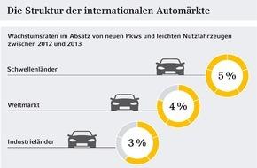 Commerz Finanz GmbH: Studie: Weltweiter Automarkt mit starken Wachstumsperspektiven