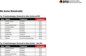 DFSI - Deutsches Finanz-Service Institut GmbH: Beim Ratenkredit lassen sich mehrere tausend Euro sparen