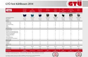 GTÜ Gesellschaft für Technische Überwachung GmbH: GTÜ testet Kühlboxen: Richtig gut ist teuer / Acht Kühlboxen für die 12-Volt-Autosteckdose im Preis-Leistungsvergleich (FOTO)