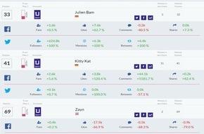 media control GmbH: Nationaler Facebook + Twitter-Erfolg ist messbar: LionT holt sich die #1 zurück, Jan Böhmermann gewinnt die meisten Fans für sich