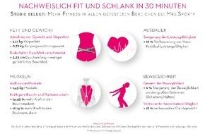 Mrs.Sporty GmbH: Nachweislich fit und schlank - Studie belegt Effektivität des Trainings bei Mrs.Sporty