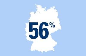 CosmosDirekt: 56 Prozent der Winterfans lieben die kalte Jahreszeit wegen des Wintersports