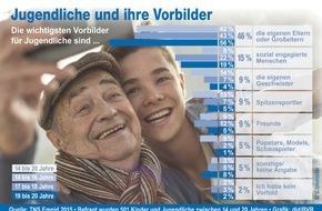 BVR Bundesverband der dt. Volksbanken und Raiffeisenbanken: Umfrage zum 46. Jugendwettbewerb: Eltern und Großeltern sind wichtigste Vorbilder für Jugendliche