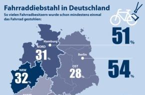 CosmosDirekt: Infografik: Fahrraddiebstahl in Deutschland