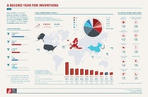 Europäisches Patentamt (EPA): Deutschland bei Patentanmeldungen an Europas Spitze