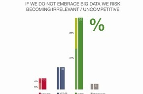 Capgemini: Studie von Capgemini und EMC: Wandel durch Big Data lässt Unternehmen um ihre Wettbewerbsfähigkeit fürchten / Capgemini baut Insights & Data-Expertise und -Team aus