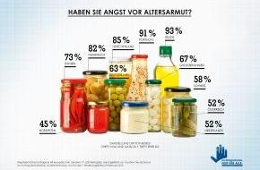 Investmentfonds. Nur für alle.: Umfrage: Europäer haben wenig Vertrauen in die staatliche Altersvorsorge