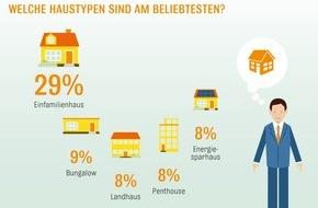 Interhyp AG: Ewig lockt der Stadtrand / Interhyp-Wohntraumstudie: Einfamilienhaus bleibt Nonplusultra der Immobilienwünsche