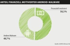 G Data Software AG: Über 50 Prozent der Android-Schaddateien zielen auf Finanzgeschäfte ab / G DATA Mobile Malware Report: Fast 5000 neue Mobile-Schädlinge täglich