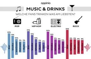 """appinio GmbH: Studie: """"Adele, Drake oder Calvin Harris? / Zeig' mir Deine Playlist und ich sage Dir, was Du trinkst."""""""