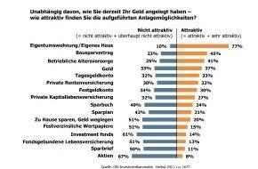 GfK Verein: Die eigenen vier Wände zählen - riskante Anlageformen zunehmend unattraktiv (mit Bild)