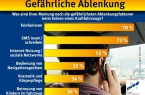 Deutscher Verkehrssicherheitsrat e.V.: (Korrektur: Gefährliche Ablenkung / Was sind Ihrer Meinung nach die gefährlichsten Ablenkungsfaktoren beim Fahren eines Kraftfahrzeugs?)