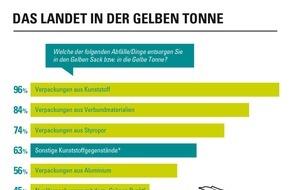 """GfK Verein: 25 Jahre """"Grüner Punkt"""": Fast alle kennen und viele schätzen ihn / Ergebnisse der Studie """"Der Grüne Punkt"""" des GfK Vereins"""
