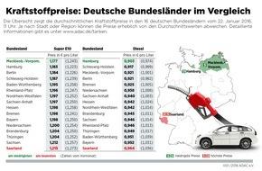 ADAC: Kraftstoff im Norden bis zu sechs Cent günstiger / Benzin in Mecklenburg-Vorpommern am billigsten, Diesel in Hamburg / Saarländer zahlen beim Tanken am meisten