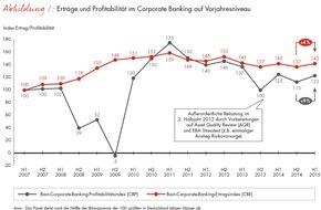 Bain & Company: Corporate-Banking-Index von Bain / Atempause für Deutschlands Banken / Ertrag und Profitabilität im Firmenkundengeschäft legen im ersten Halbjahr 2015 zu