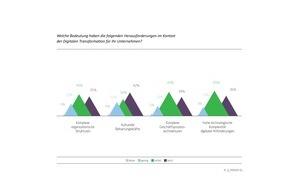 Q_PERIOR AG: Studie belegt: Versicherungen haben bei der digitalen Transformation intern Nachholbedarf