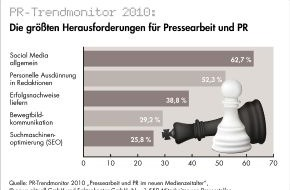 news aktuell GmbH: Social Media größte Herausforderung für Pressesprecher und PR-Fachleute / Jedes dritte Unternehmen nutzt das Web 2.0 noch überhaupt nicht / Nur wenige erwarten in 2011 Budgetkürzungen (mit Bild)