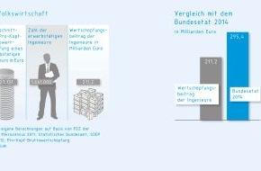 VDI Verein Deutscher Ingenieure: Rettung vor der Demografiefalle? / 211 Mrd. Euro Wertschöpfungsbeitrag durch Ingenieure (FOTO)