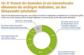 LichtBlick SE: Klimaschutz bewegt Deutschland / Für fast 90 Prozent der Bundesbürger ist Klimaschutz wichtig / Verbindliches Abkommen und Ausbau der Erneuerbaren Energien wichtigste Maßnahmen