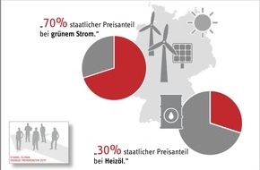 STIEBEL ELTRON: Wie Deutschland die UN-Klimaziele durchkreuzt