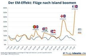 Idealo Internet GmbH: Suchanfragen für Flüge nach Island um 239 Prozent gestiegen