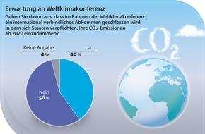 PRIMAGAS Energie GmbH & Co. KG: Deutsche glauben nicht an Erfolg des Weltklimagipfels