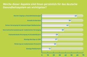 Pro Generika e.V.: Forsa-Umfrage: Deutsche wollen sichere und gute Gesundheitsversorgung - Kosten zweitrangig