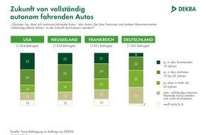 DEKRA SE: Autonomes Fahren: Deutsche deutlich skeptischer als andere Autofahrer / Nur 8 % glauben an den Durchbruch innerhalb von zehn Jahren / DEKRA Befragung in vier Ländern