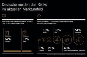 Xetra-Gold: Emnid-Umfrage: Deutsche vertrauen auf Beton, Gold und Bares / Zwei Drittel der Bevölkerung schätzen die aktuelle Lage an den Finanzmärkten als unsicher ein