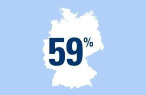 CosmosDirekt: Chef sein? - 59 Prozent der Berufstätigen würden bei der Suche nach einer neuen Arbeitsstelle Wert auf Führungsverantwortung legen