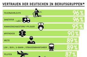 """GfK Verein: Helfende Berufe genießen das Vertrauen der Deutschen / Ergebnisse des """"Trust in Professions Report 2016"""" des GfK Vereins"""