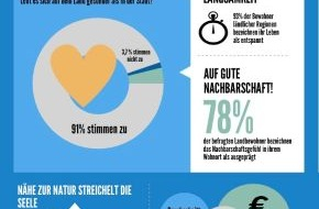 Deutsche Bank AG: Aus Liebe zum Land: Warum es sich lohnt, Abschied vom Stadtleben zu nehmen