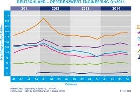 Hays AG: Hays-Fachkräfte-Index 4. Quartal 2014 / Uneinheitlicher Arbeitsmarkt für Spezialisten