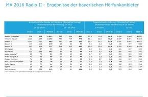 BLM Bayerische Landeszentrale für neue Medien: Media Analyse 2016 Radio II / Bayerische Lokalradios erreichen erstmals mehr als eine Million Hörer in der durchschnittlichen Stunde