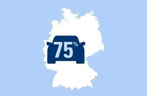 CosmosDirekt: Albtraum Autopanne: 75 Prozent der Autofahrer halten eine Panne auf der Autobahn für sehr gefährlich