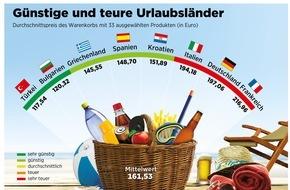 ADAC: ADAC-Vergleich Urlaubsnebenkosten: Türkei und Bulgarien sind unschlagbar günstig / Deutschland liegt mit Italien und Frankreich auf den hinteren Plätzen
