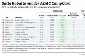 ADAC: ADAC Verlag: 3.200 Rabatte mit der ADAC CampCard / Auch in der Hauptsaison attraktive Sonderkonditionen