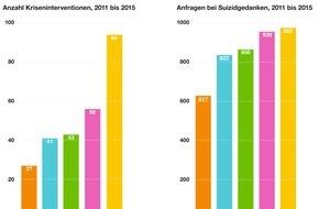Pro Juventute: 5-Jahres-Statistik der Notrufnummer 147 zeigt: Verdreifachung der Kriseninterventionen und 50 Prozent mehr Anfragen zum Thema Suizid