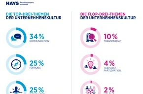 Hays AG: HR-Report 2015/2016 von IBE und Hays: Unternehmenskultur von höchster Bedeutung, aber vieles liegt im Argen
