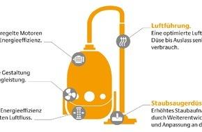 Deutsche Energie-Agentur GmbH (dena): Staubsauger: EU-Ökodesign-Verordnung löst Innovationsschub aus / Hersteller bieten verstärkt energieeffiziente Modelle an