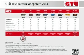 GTÜ Gesellschaft für Technische Überwachung GmbH: GTÜ testet Batterielader: Fitnesskur für Auto-Akkus