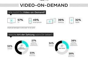 """appinio GmbH: Studie """"Video on Demand"""": Starke Nutzung und durchaus hohe Zahlungsbereitschaft der jungen Generation für Video-on-Demand-Dienste"""