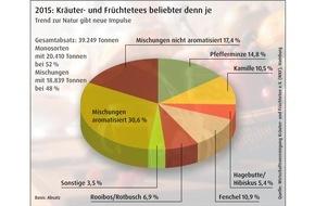 Wirtschaftsvereinigung Kräuter- und Früchtetee e.V.: 2015: Kräuter- und Früchtetees beliebter denn je / Trend zur Natur gibt neue Impulse