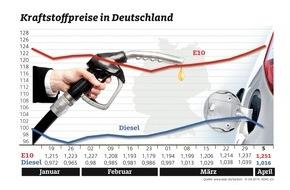 ADAC: Diesel billiger, Benzin teurer / Rohöl zwei Dollar günstiger als in der Vorwoche
