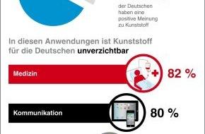 PlasticsEurope Deutschland e.V.: Repräsentative Befragung zu Kunststoff: Deutsche finden Kunststoff gut