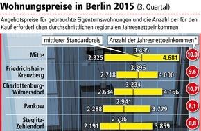 LBS Norddeutsche Landesbausparkasse Berlin - Hannover: Wohnungspreise in fast allen Berliner Bezirken gestiegen / Dank niedriger Zinsen ist Kaufen dennoch meist günstiger als Mieten
