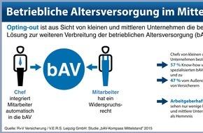 R+V Versicherung AG: Betriebliche Altersversorgung in kleinen und mittleren Unternehmen:   Opting-out-Modell als Chance - Großer Nachholbedarf im Mittelstand